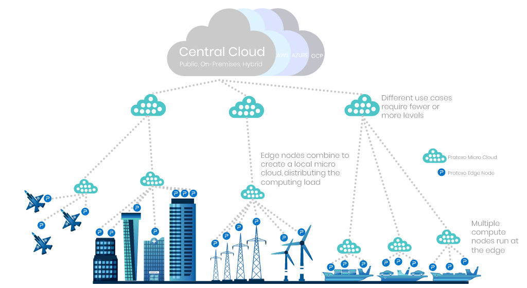 Pratexo is an Intelligent Edge Computing and Distributed Cloud Platform